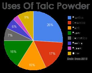 talc-uses-3